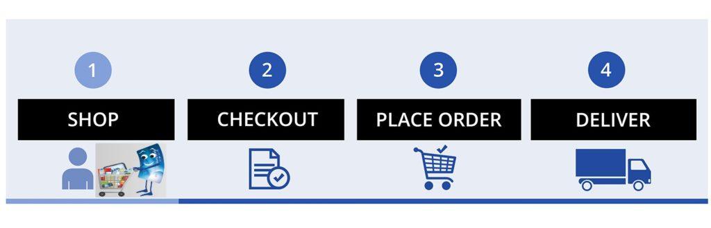 Order drugs online